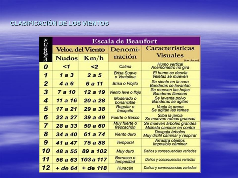 CLASIFICACIÓN DE LOS VIENTOS