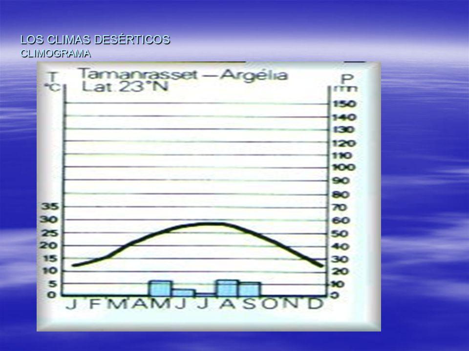 LOS CLIMAS DESÉRTICOS CLIMOGRAMA