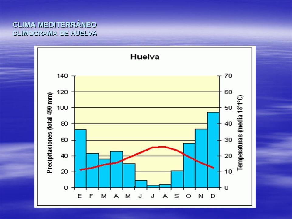 CLIMA MEDITERRÁNEO CLIMOGRAMA DE HUELVA
