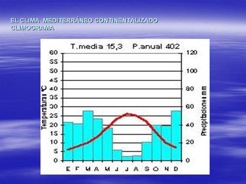 EL CLIMA MEDITERRÁNEO CONTINENTALIZADO CLIMOGRAMA