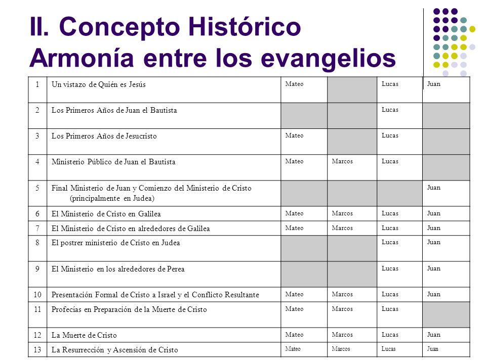 II. Concepto Histórico Armonía entre los evangelios