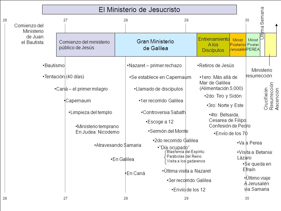 El Ministerio de Jesucristo