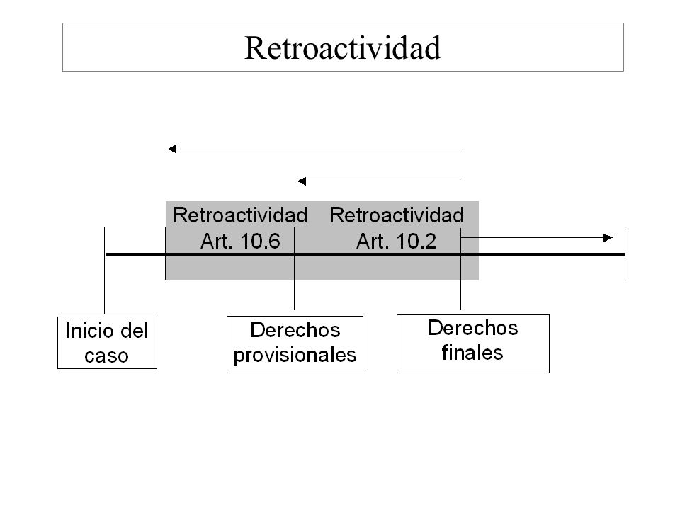 Retroactividad