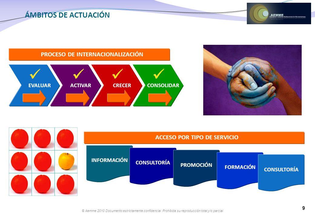 PROCESO DE INTERNACIONALIZACIÓN ACCESO POR TIPO DE SERVICIO