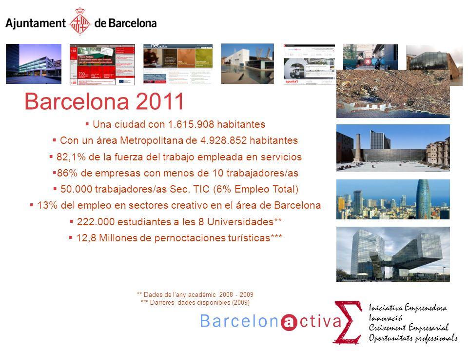 Barcelona 2011 Una ciudad con 1.615.908 habitantes