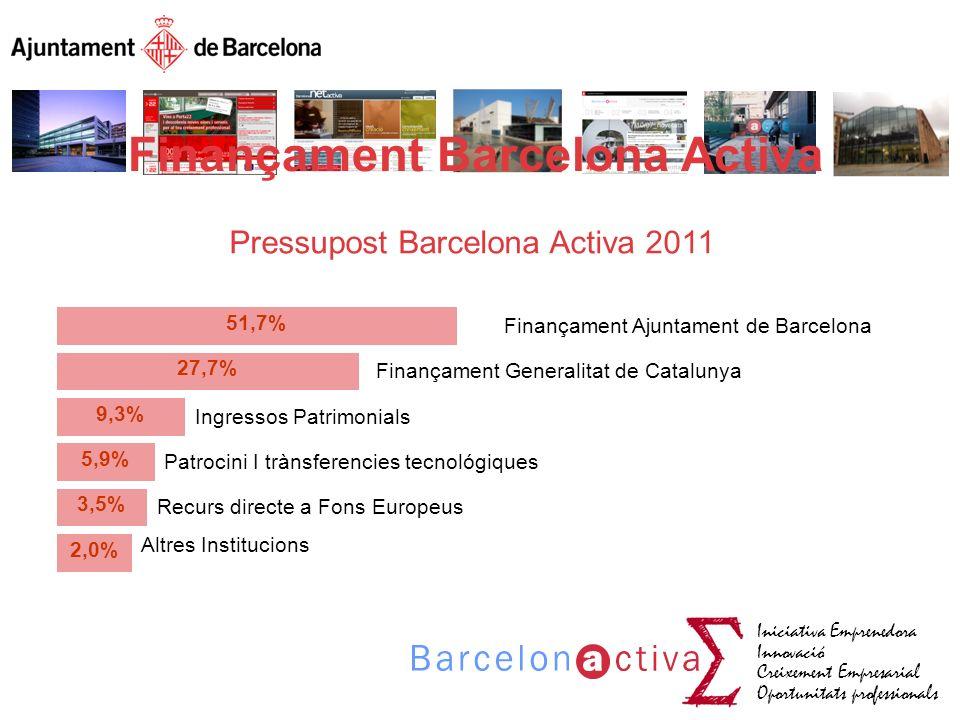 Finançament Barcelona Activa
