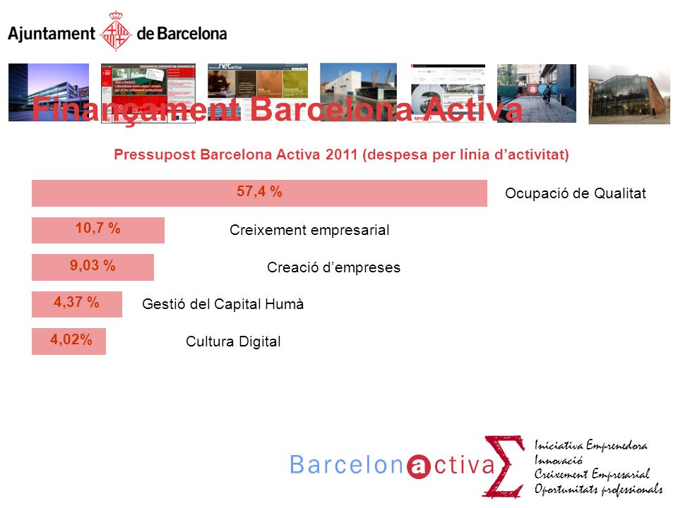 Pressupost Barcelona Activa 2011 (despesa per línia d'activitat)