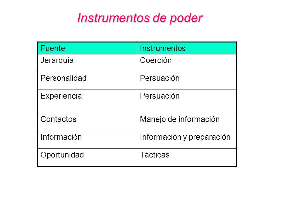 Instrumentos de poder Fuente Instrumentos Jerarquía Coerción