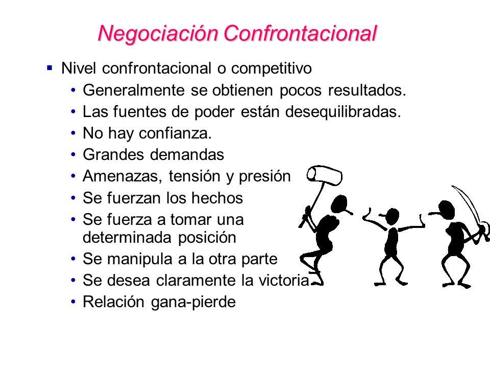Negociación Confrontacional