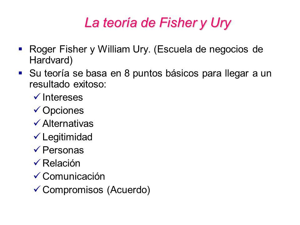 La teoría de Fisher y Ury