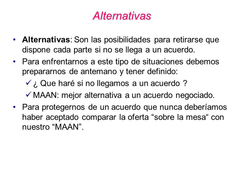 Alternativas Alternativas: Son las posibilidades para retirarse que dispone cada parte si no se llega a un acuerdo.