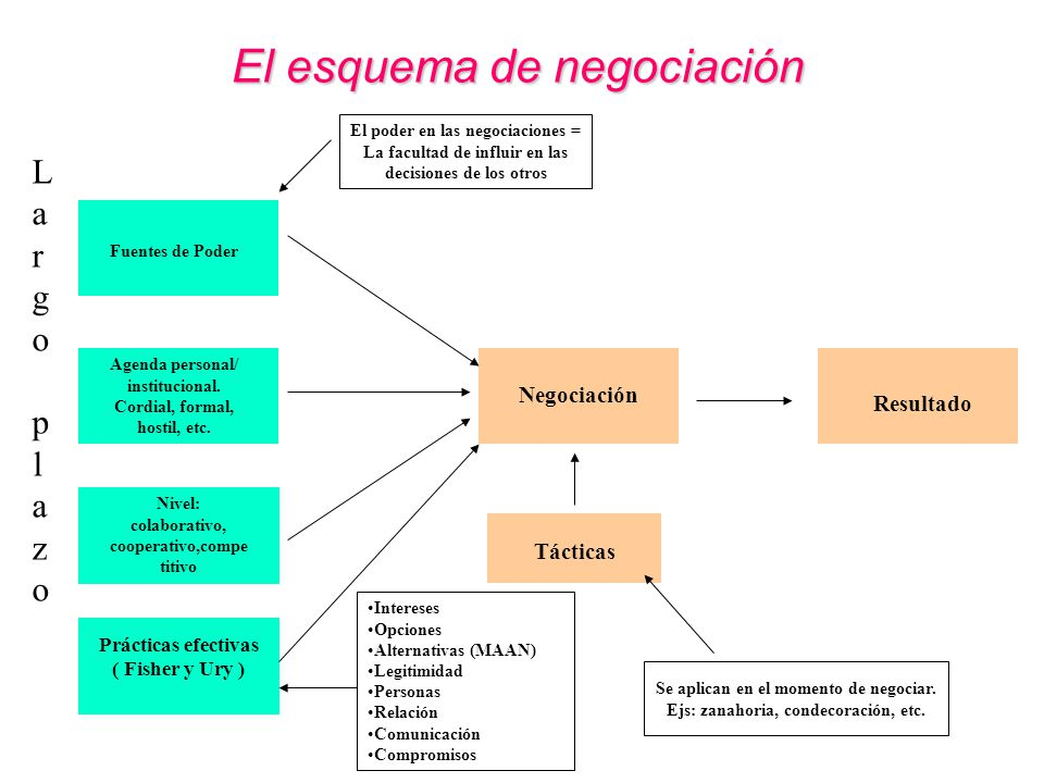 El esquema de negociación