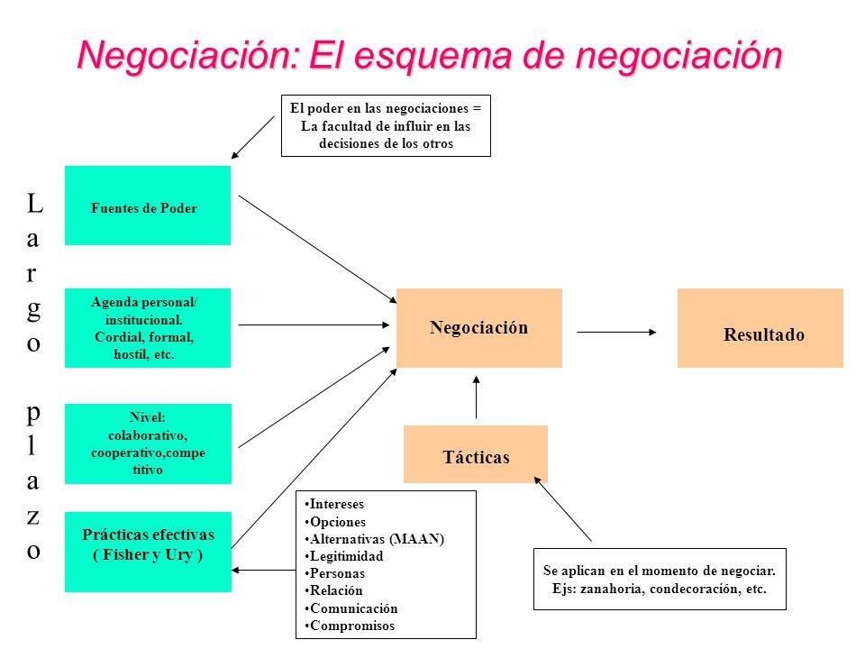 Negociación: El esquema de negociación