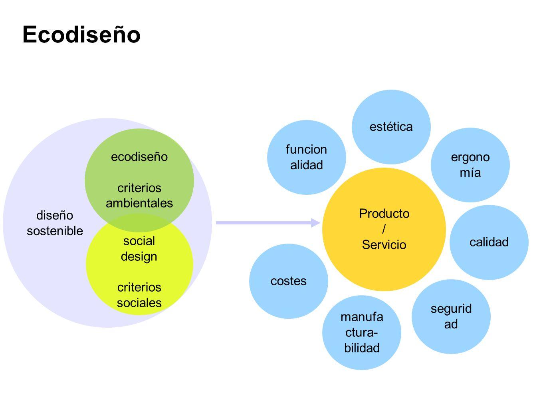 Ecodiseño estética funcionalidad ecodiseño ergonomía criterios
