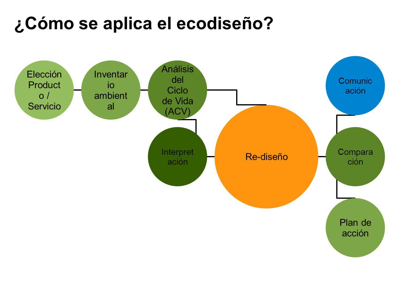 ¿Cómo se aplica el ecodiseño