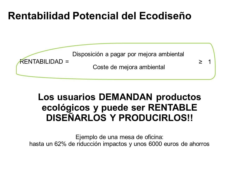 Rentabilidad Potencial del Ecodiseño