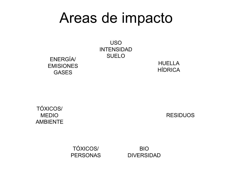 Areas de impacto USO INTENSIDAD SUELO ENERGÍA/ EMISIONES GASES HUELLA