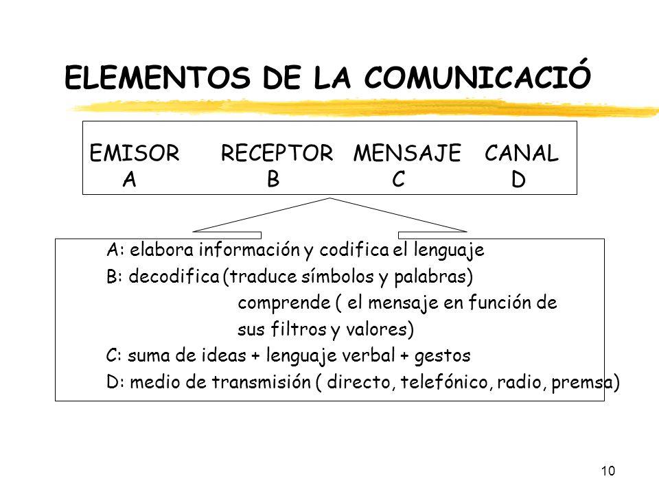 ELEMENTOS DE LA COMUNICACIÓ