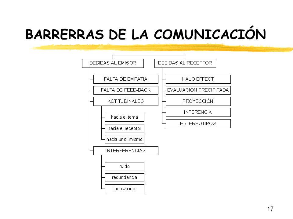 BARRERRAS DE LA COMUNICACIÓN