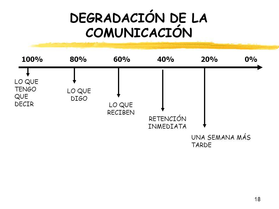DEGRADACIÓN DE LA COMUNICACIÓN