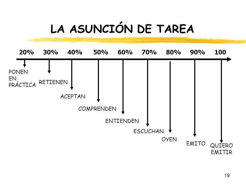 LA ASUNCIÓN DE TAREA 20% 30% 40% 50% 60% 70% 80% 90% 100