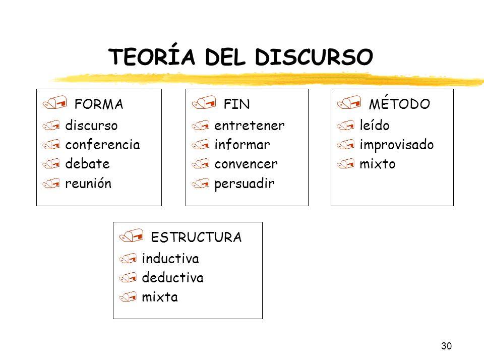 TEORÍA DEL DISCURSO FORMA FIN MÉTODO ESTRUCTURA discurso conferencia