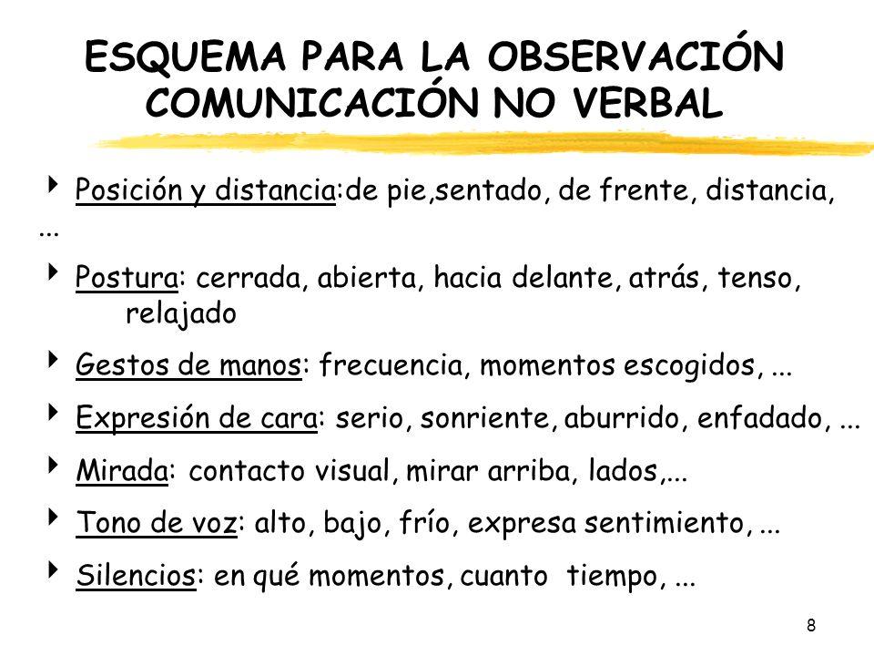 ESQUEMA PARA LA OBSERVACIÓN COMUNICACIÓN NO VERBAL