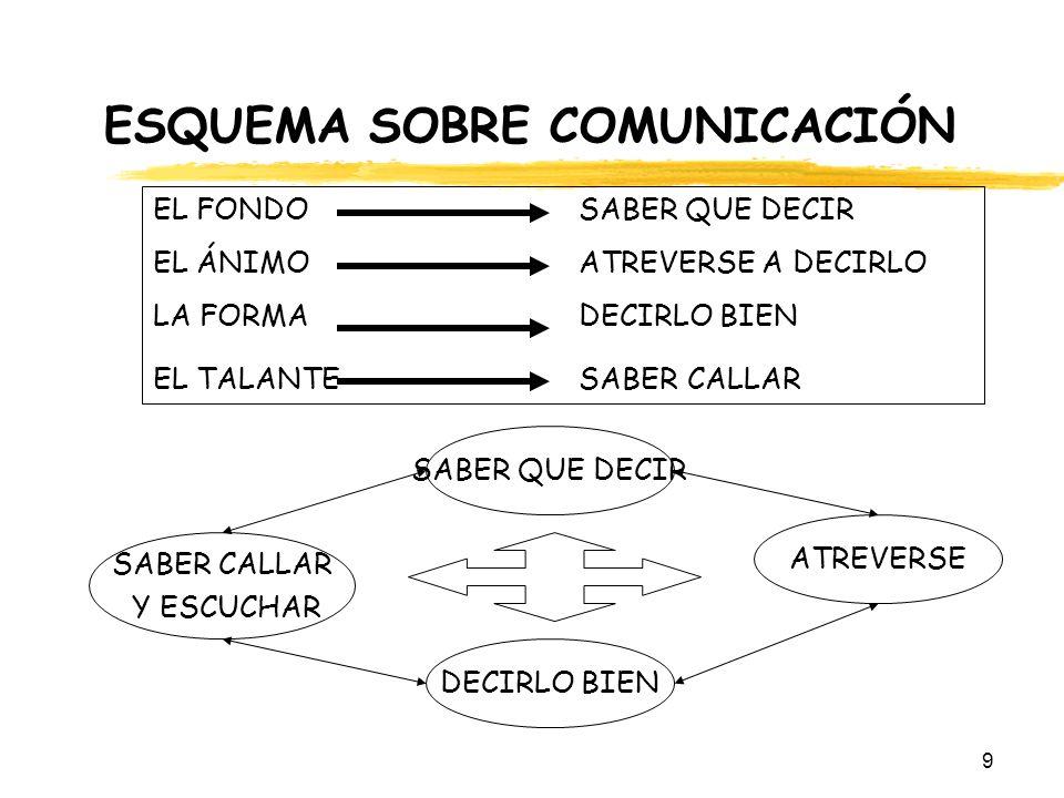 ESQUEMA SOBRE COMUNICACIÓN