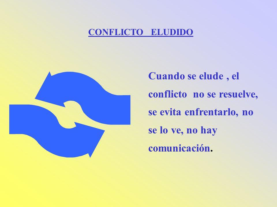 CONFLICTO ELUDIDO Cuando se elude , el conflicto no se resuelve, se evita enfrentarlo, no se lo ve, no hay comunicación.