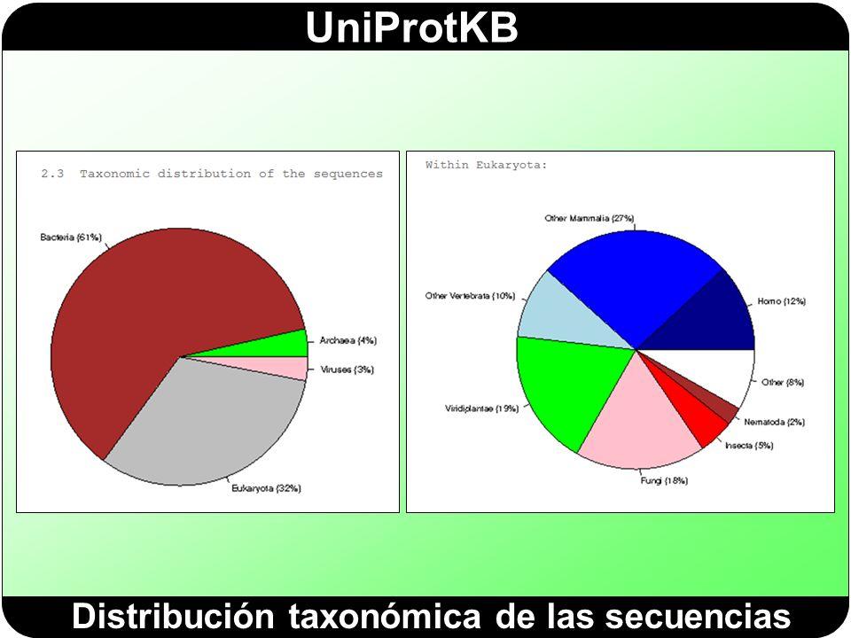 Distribución taxonómica de las secuencias