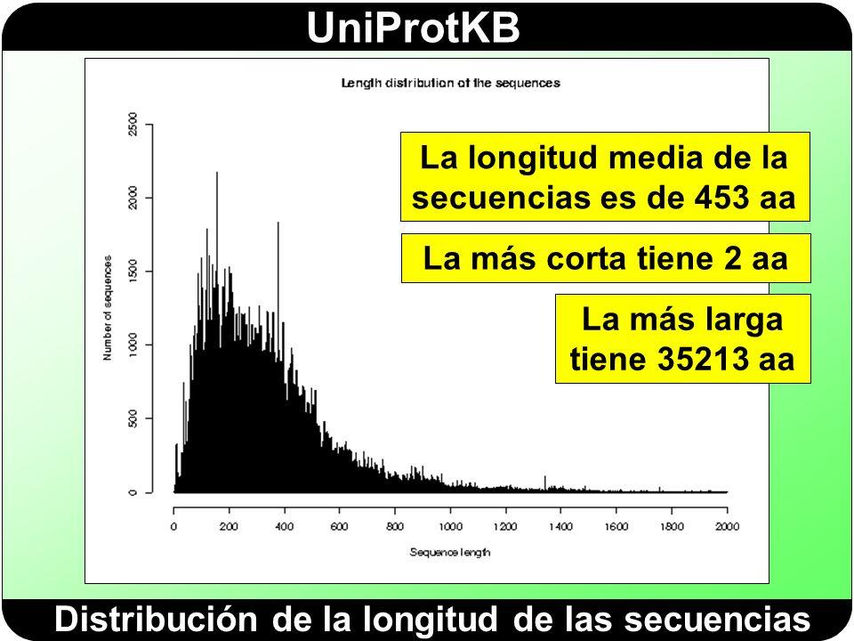 Distribución de la longitud de las secuencias