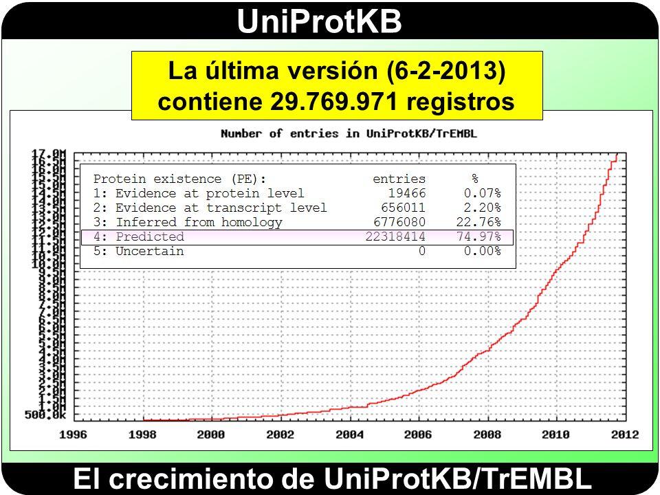 El crecimiento de UniProtKB/TrEMBL