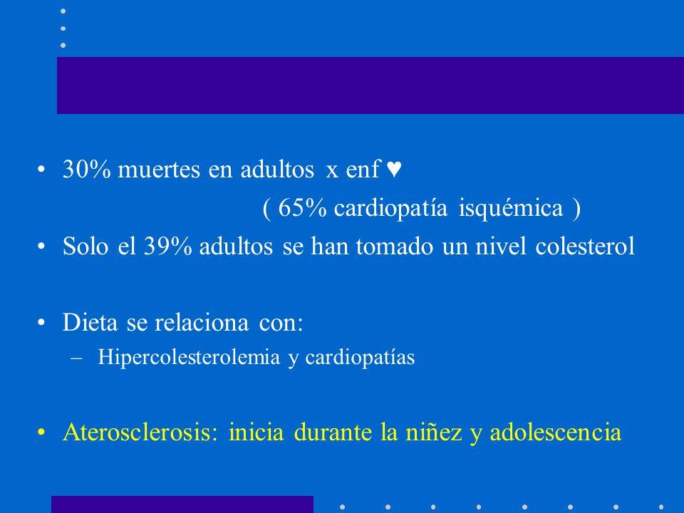 30% muertes en adultos x enf ♥ ( 65% cardiopatía isquémica )