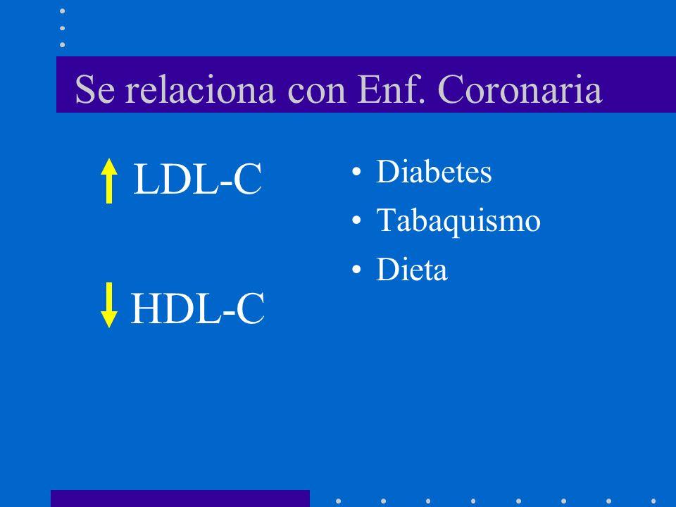 Se relaciona con Enf. Coronaria