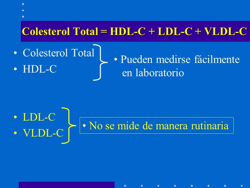 Colesterol Total = HDL-C + LDL-C + VLDL-C