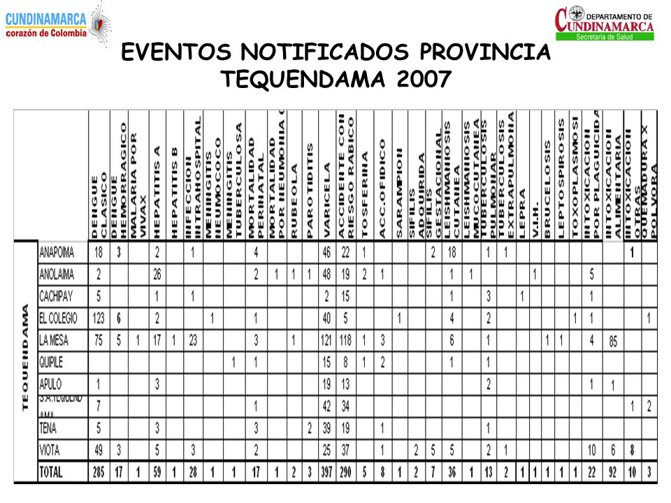 EVENTOS NOTIFICADOS PROVINCIA TEQUENDAMA 2007