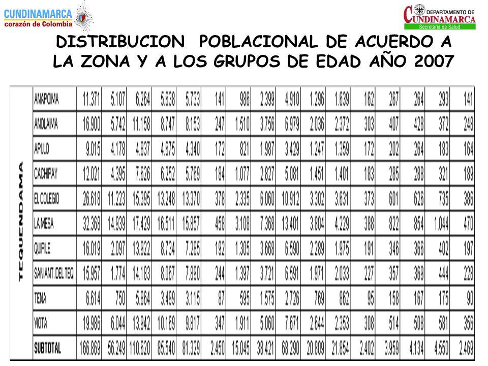 DISTRIBUCION POBLACIONAL DE ACUERDO A LA ZONA Y A LOS GRUPOS DE EDAD AÑO 2007