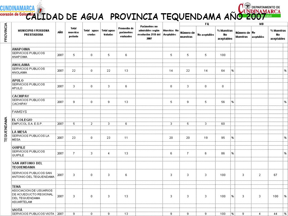 CALIDAD DE AGUA PROVINCIA TEQUENDAMA AÑO 2007