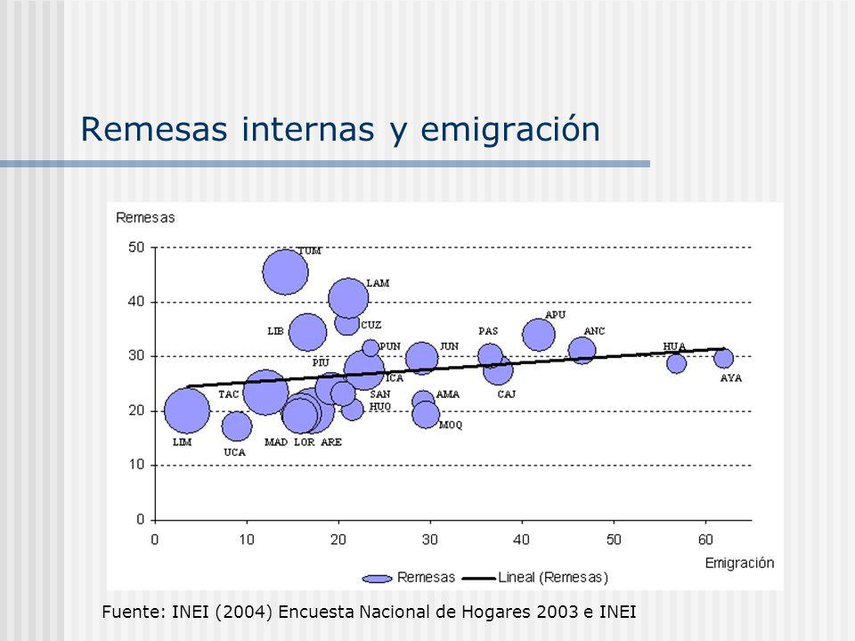 Remesas internas y emigración