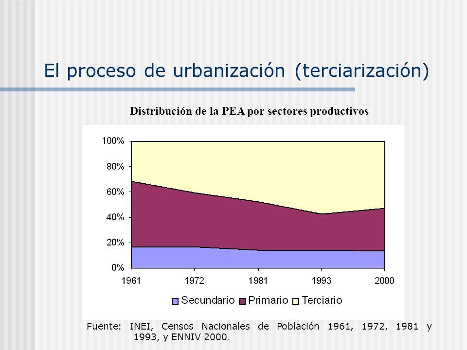 El proceso de urbanización (terciarización)