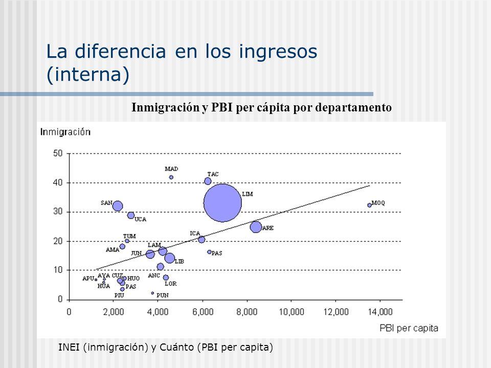 La diferencia en los ingresos (interna)