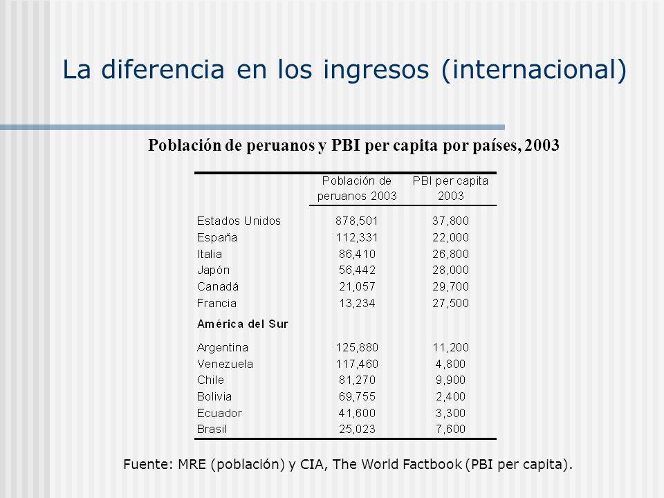 La diferencia en los ingresos (internacional)