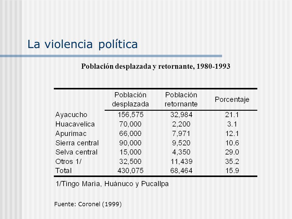 Población desplazada y retornante, 1980-1993
