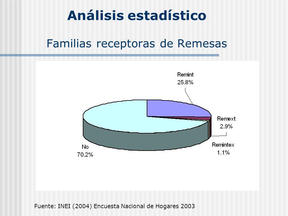 Análisis estadístico Familias receptoras de Remesas