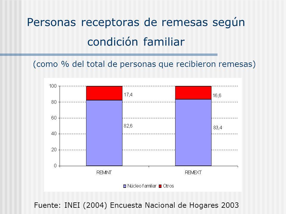 Personas receptoras de remesas según condición familiar