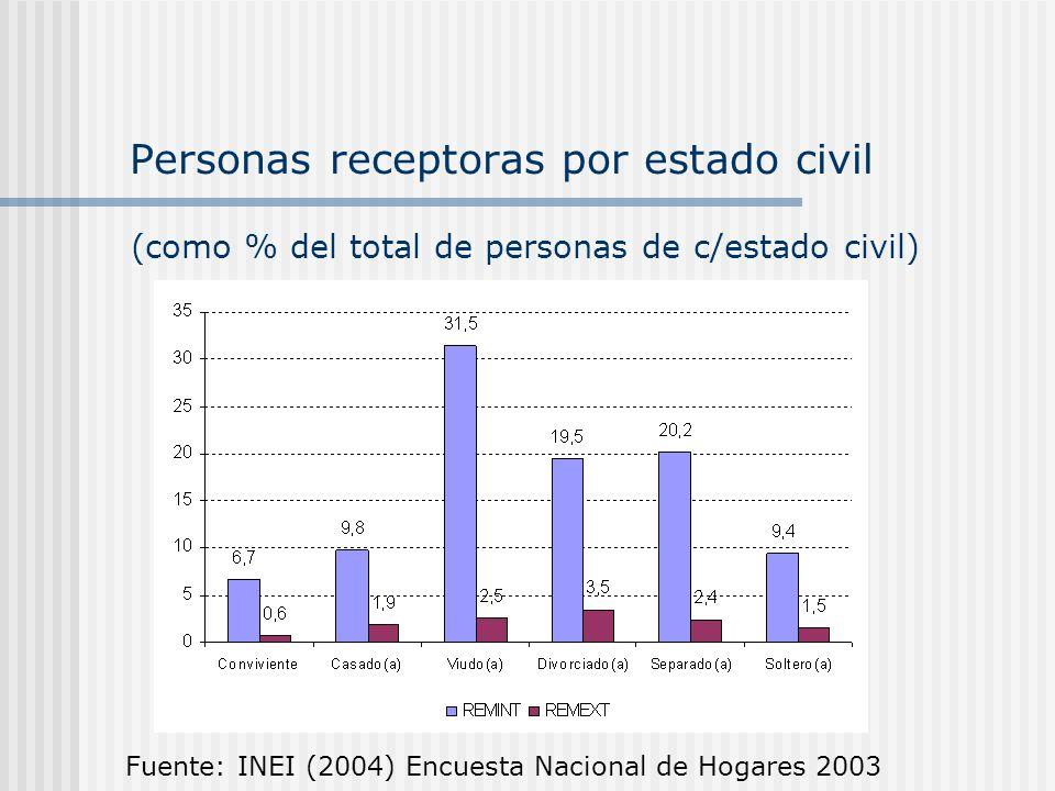 Personas receptoras por estado civil
