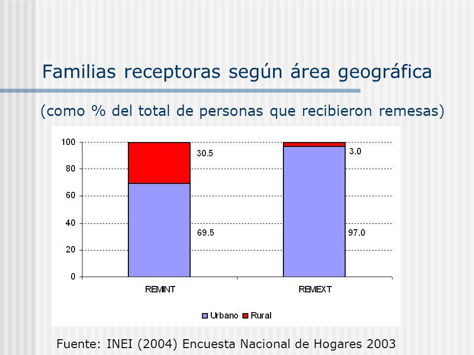 Familias receptoras según área geográfica