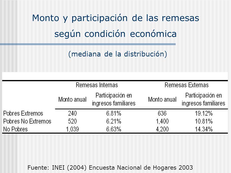 Monto y participación de las remesas según condición económica