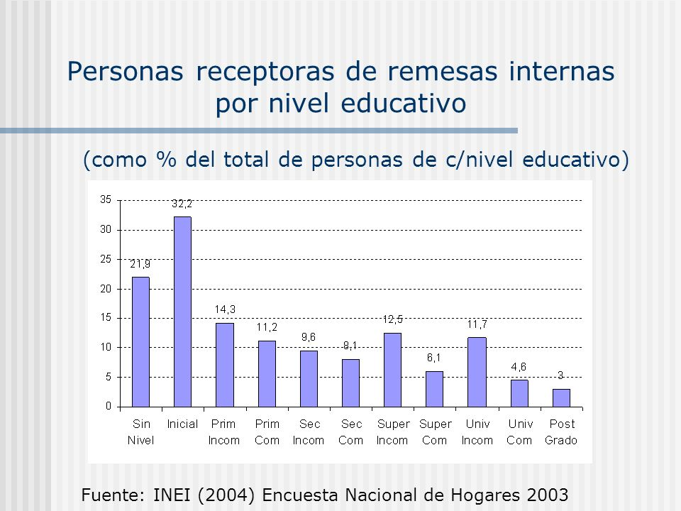 Personas receptoras de remesas internas por nivel educativo