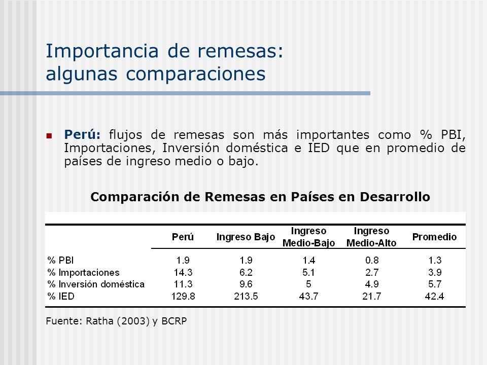 Importancia de remesas: algunas comparaciones